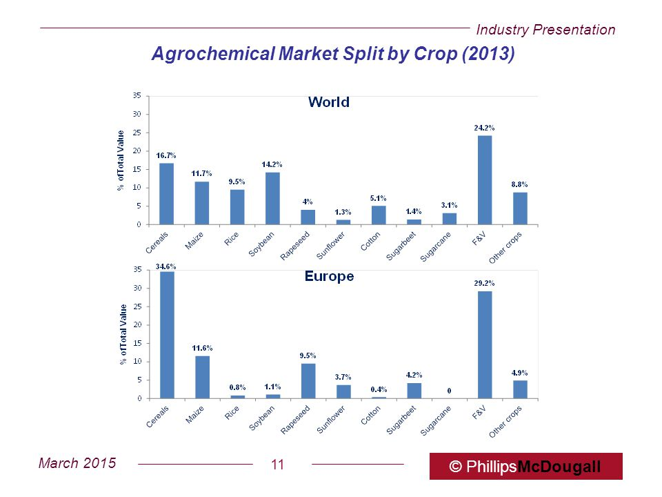 Agrochemical Market Split by Crop (2013)