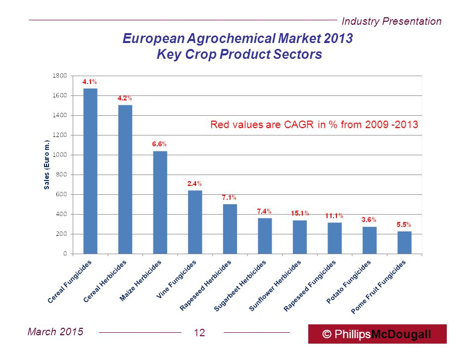 European Agrochemical Market 2013 Key Crop Product Sectors