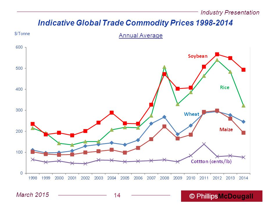 Indicative Global Trade Commodity Prices 1998-2014