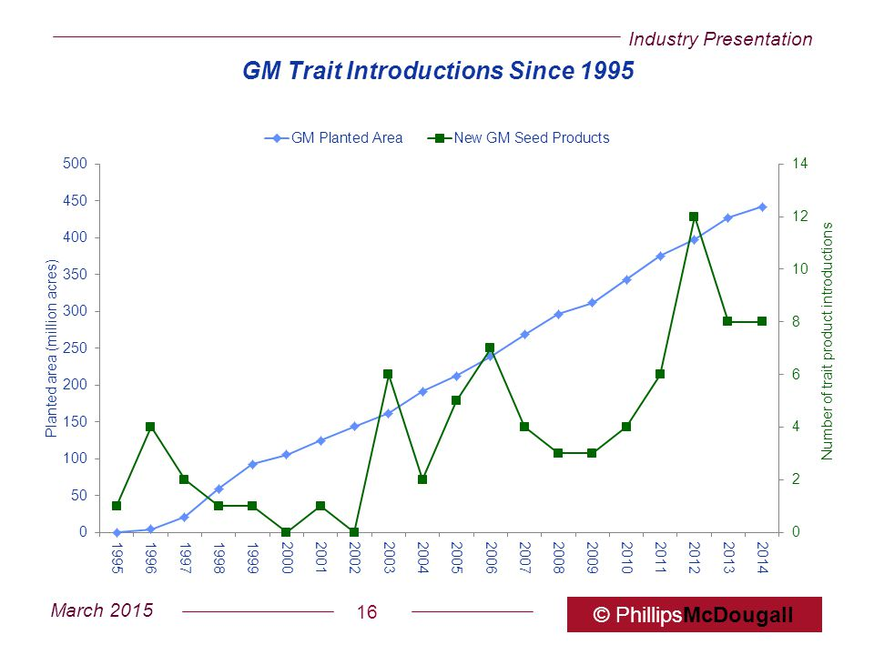 GM Trait Introductions Since 1995
