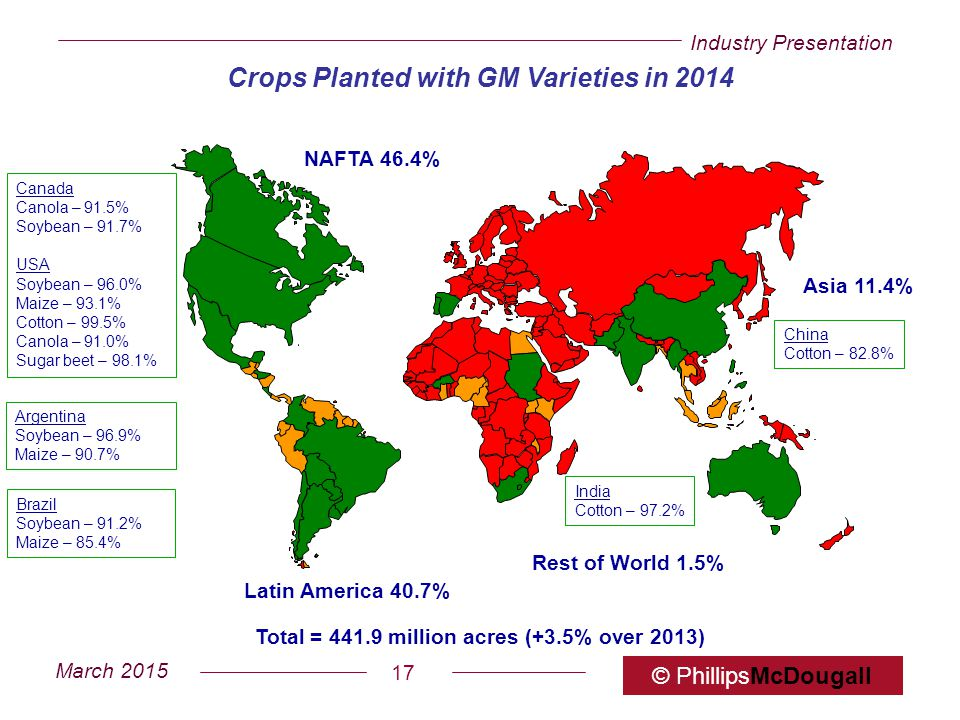Crops Planted with GM Varieties in 2014