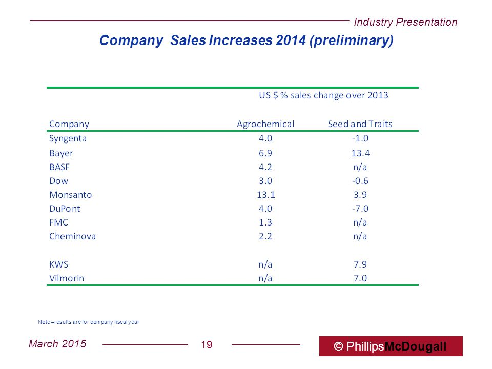Company Sales Increases 2014 (preliminary)