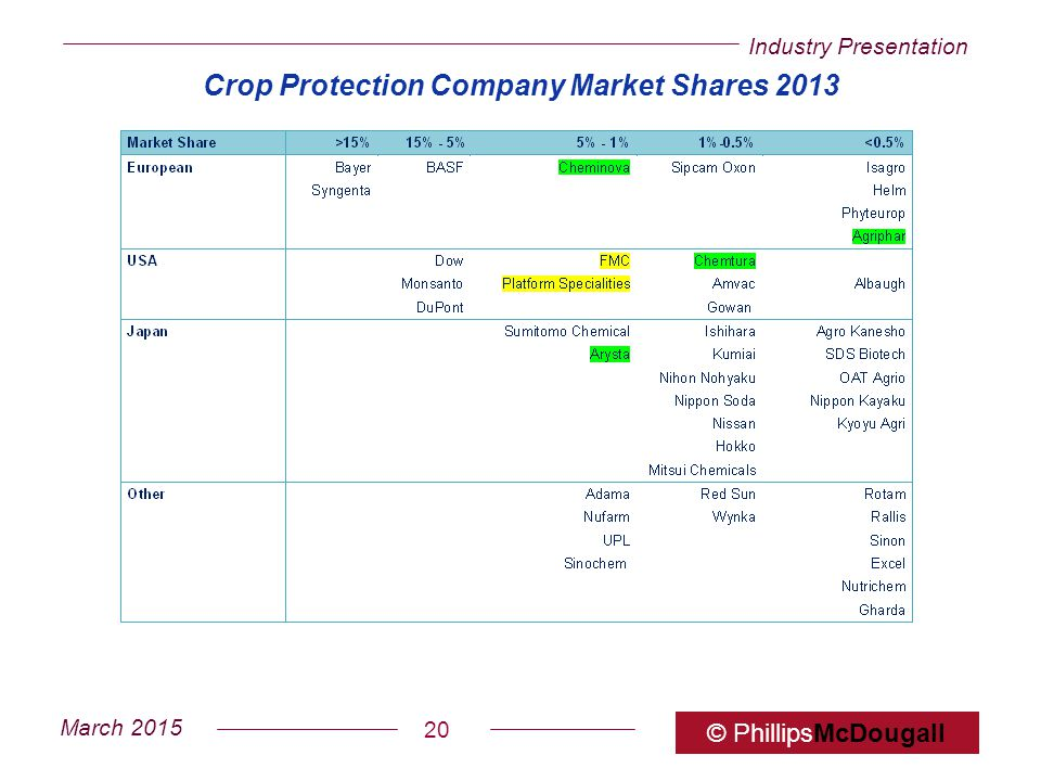 Crop Protection Company Market Shares 2013