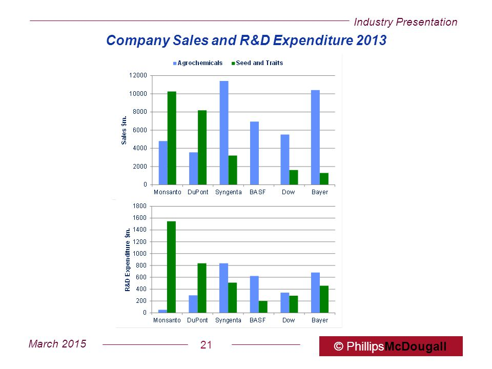 Company Sales and R&D Expenditure 2013