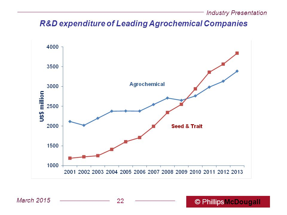 R&D expenditure of Leading Agrochemical Companies