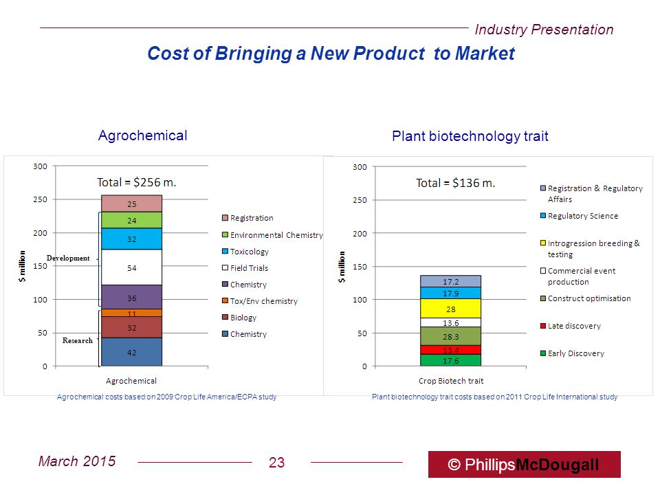 Cost of Bringing a New Product to Market
