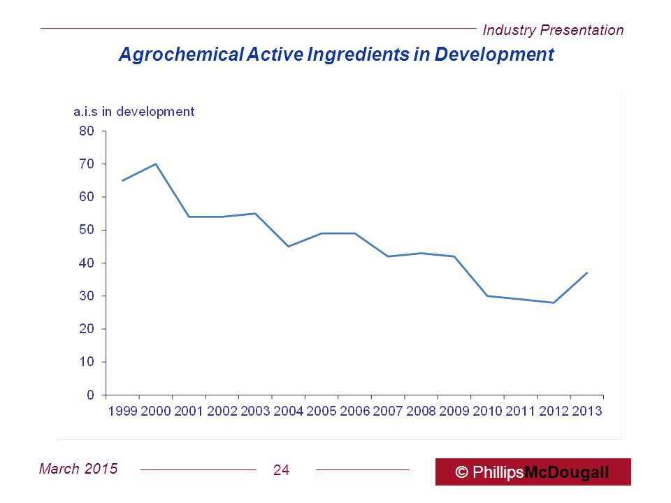 Agrochemical Active Ingredients in Development