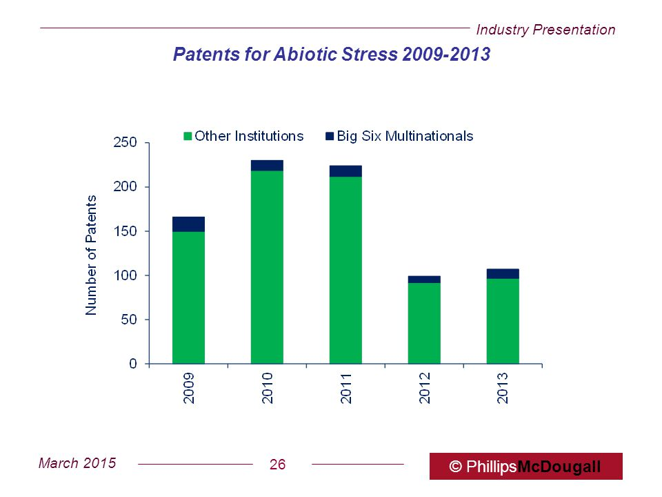Patents for Abiotic Stress 2009-2013