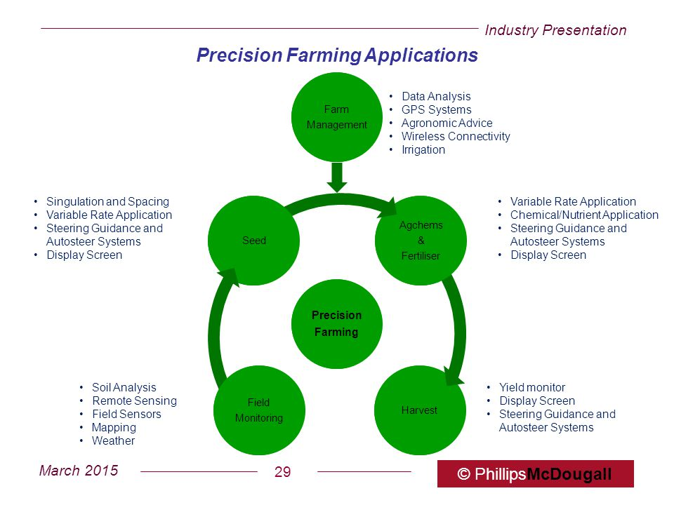 Precision Farming Applications