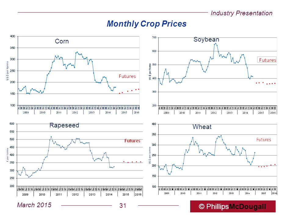 Monthly Crop Prices Corn Soybean Rapeseed Wheat