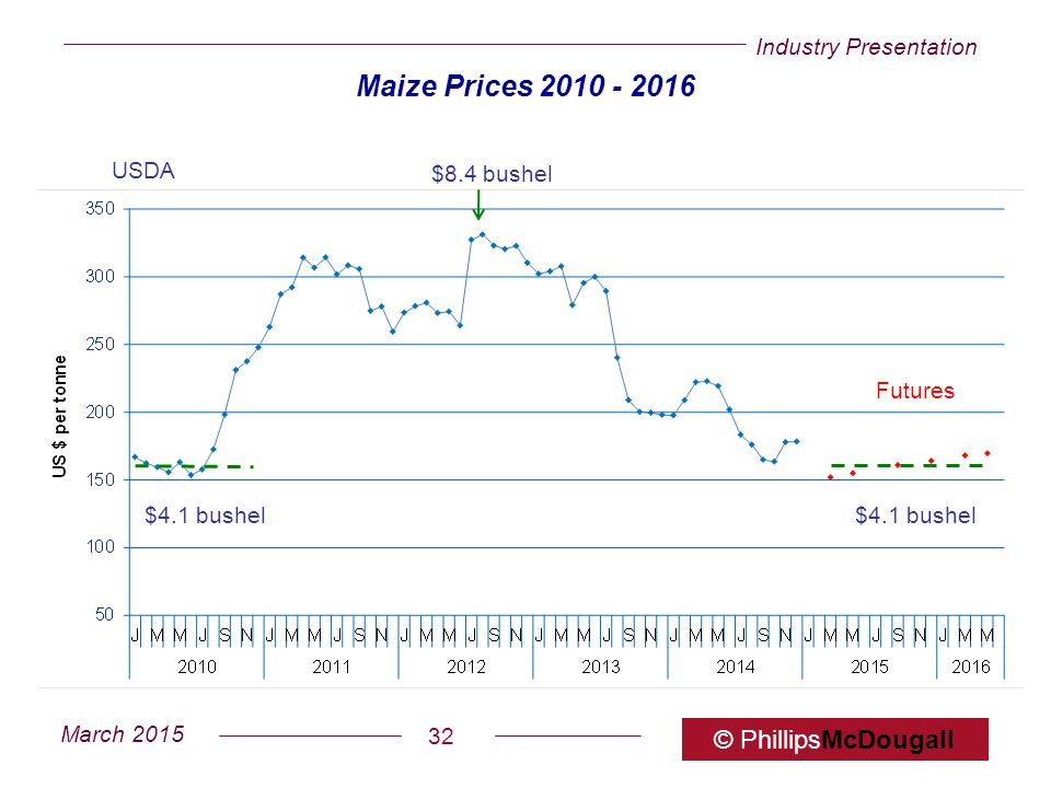 Maize Prices 2010 - 2016 $8.4 bushel $4.1 bushel Futures USDA