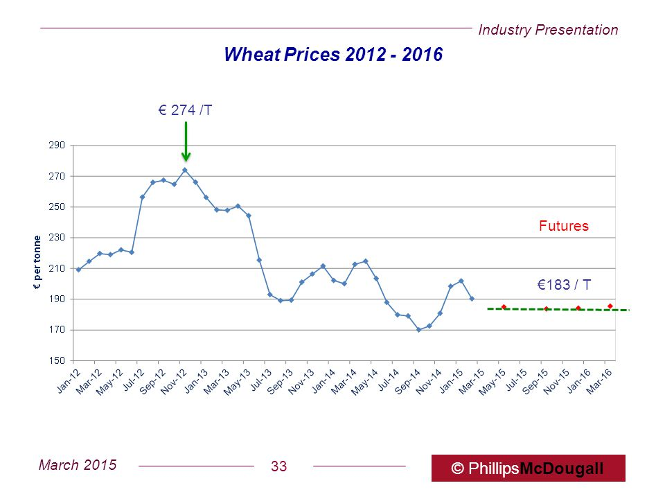 Wheat Prices 2012 - 2016 € 274 /T Futures €183 / T