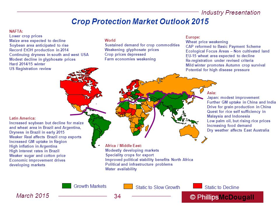 Crop Protection Market Outlook 2015