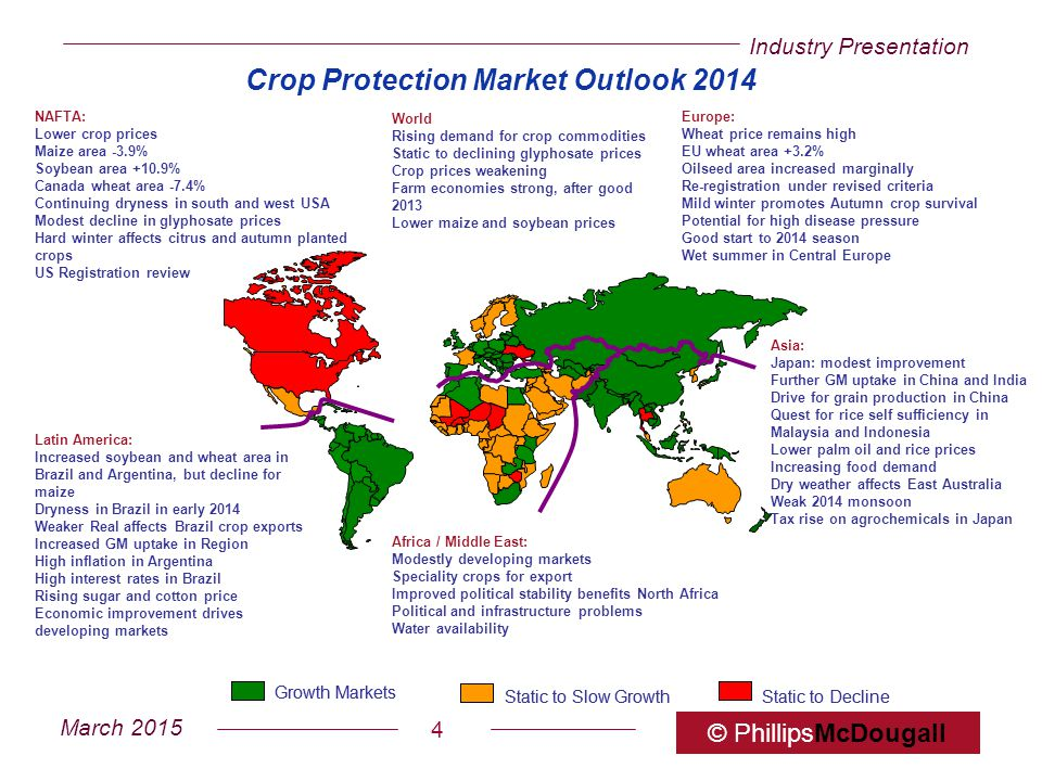Crop Protection Market Outlook 2014