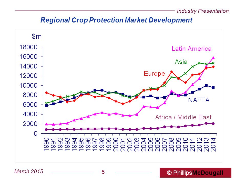 Regional Crop Protection Market Development