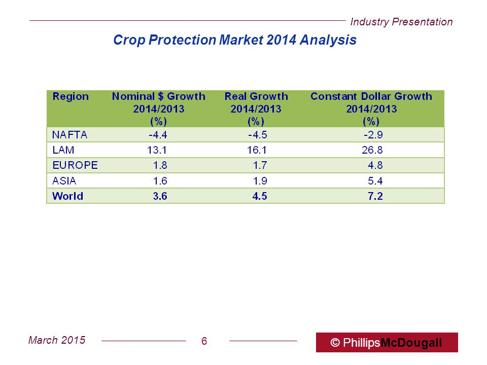 Crop Protection Market 2014 Analysis