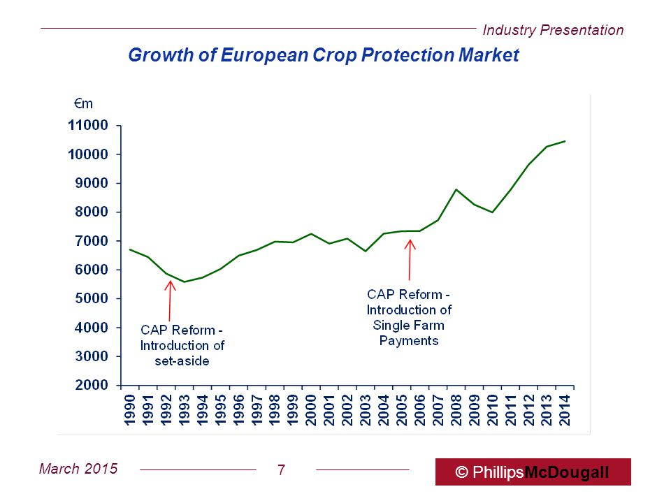Growth of European Crop Protection Market