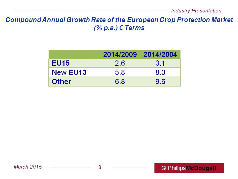 Compound Annual Growth Rate of the European Crop Protection Market (% p.a.) € Terms