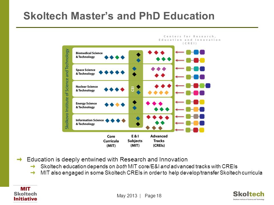 Skoltech Master's and PhD Education