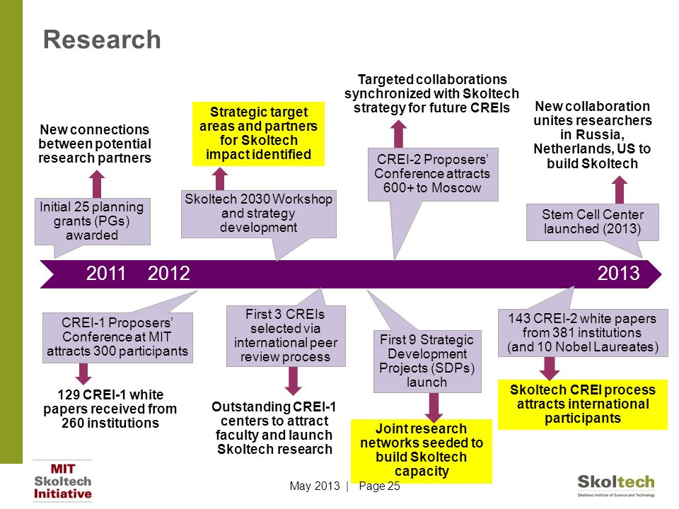 Research Targeted collaborations synchronized with Skoltech strategy for future CREIs.