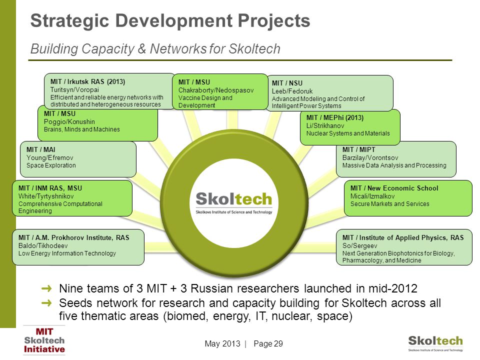 Strategic Development Projects Building Capacity & Networks for Skoltech