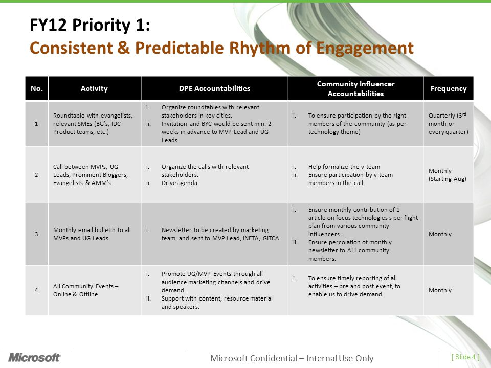 FY12 Priority 1: Consistent & Predictable Rhythm of Engagement