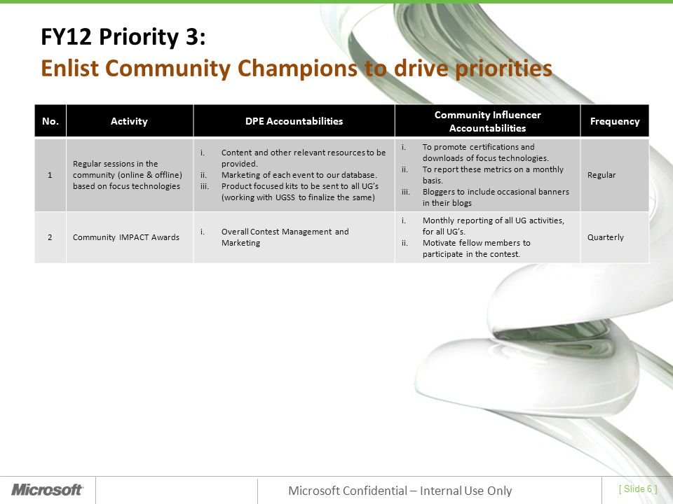 FY12 Priority 3: Enlist Community Champions to drive priorities