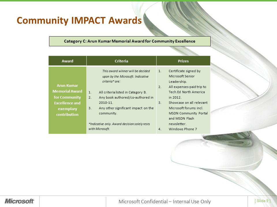 Category C: Arun Kumar Memorial Award for Community Excellence