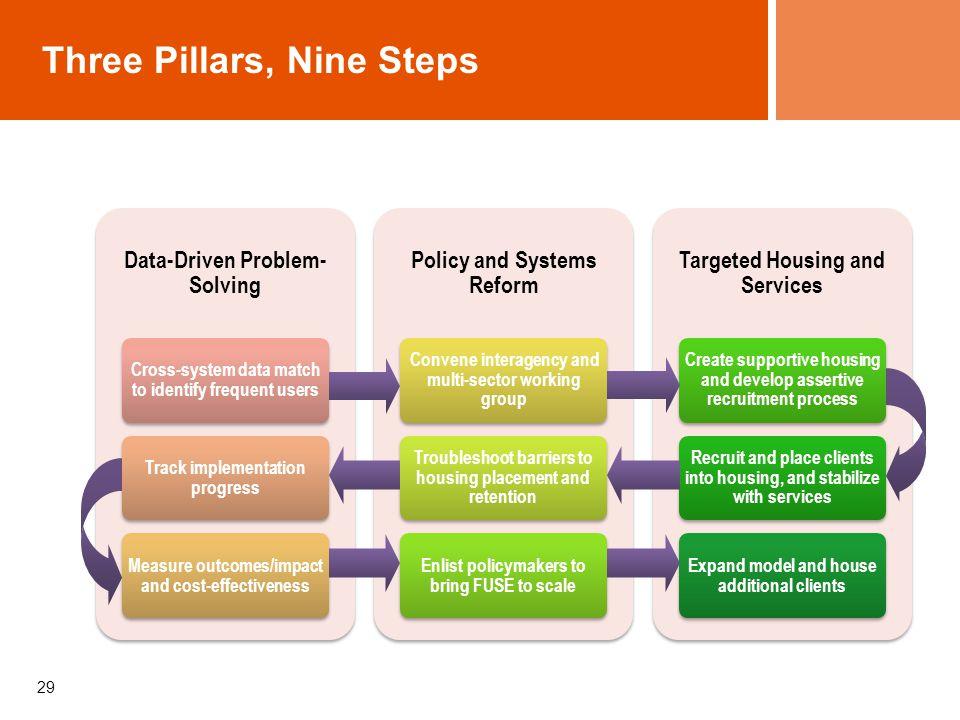 Three Pillars, Nine Steps
