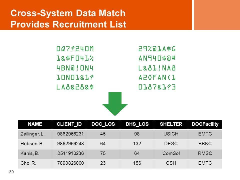 Cross-System Data Match Provides Recruitment List