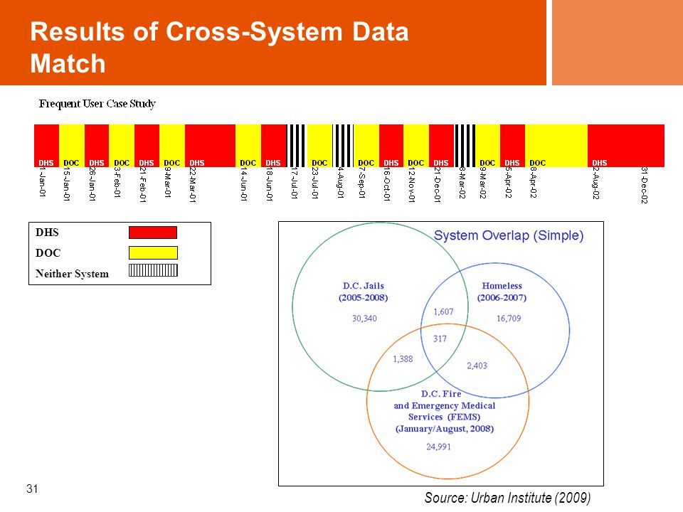 Results of Cross-System Data Match