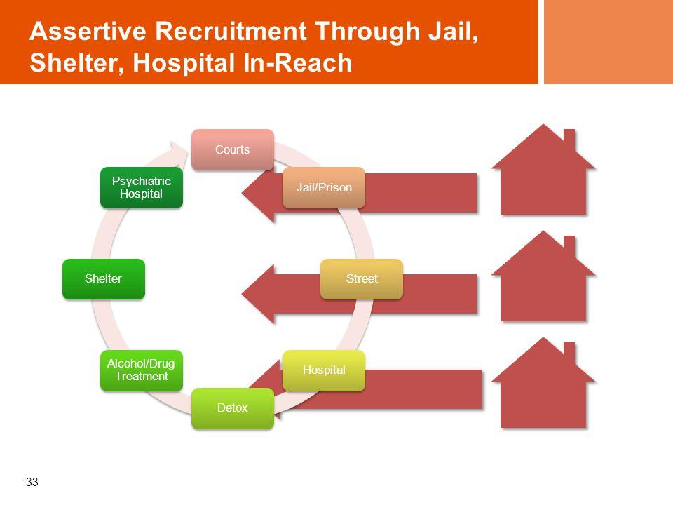 Assertive Recruitment Through Jail, Shelter, Hospital In-Reach