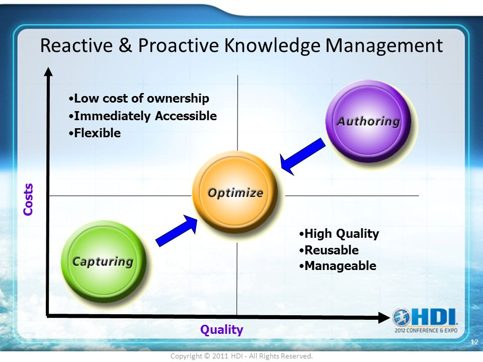 Reactive & Proactive Knowledge Management