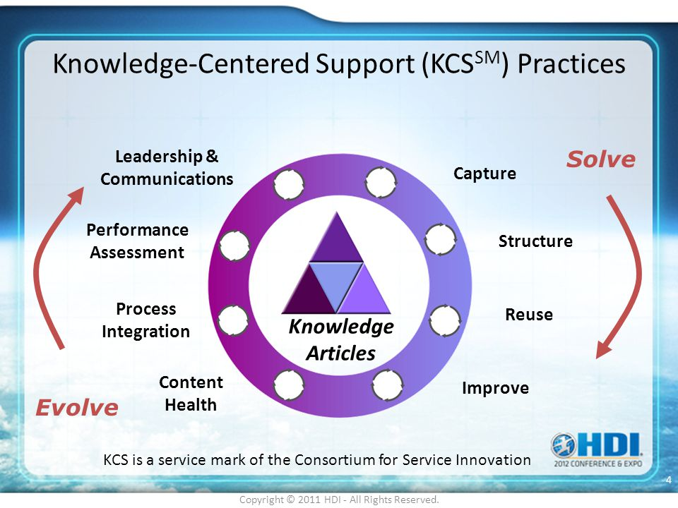 Knowledge-Centered Support (KCSSM) Practices