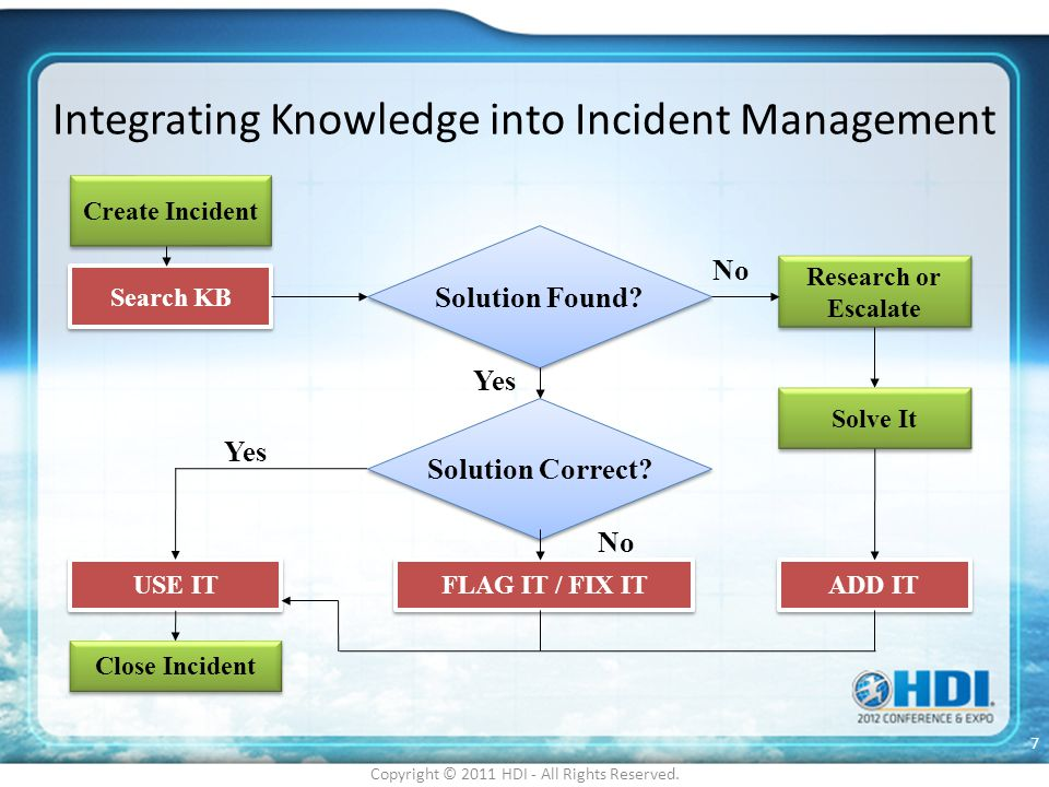 Integrating Knowledge into Incident Management