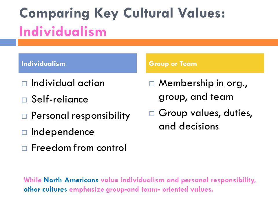 Comparing Key Cultural Values: Individualism