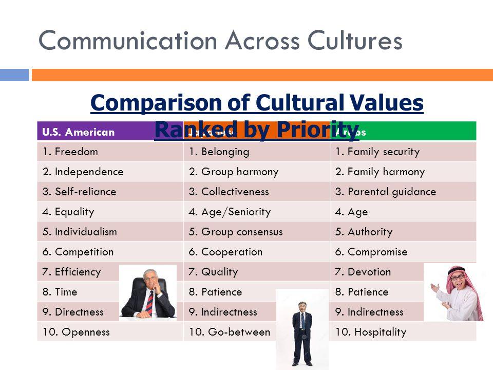 Communication Across Cultures