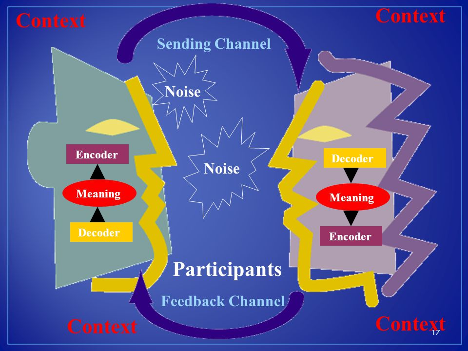 Context Context Participants Context Context Sending Channel Noise
