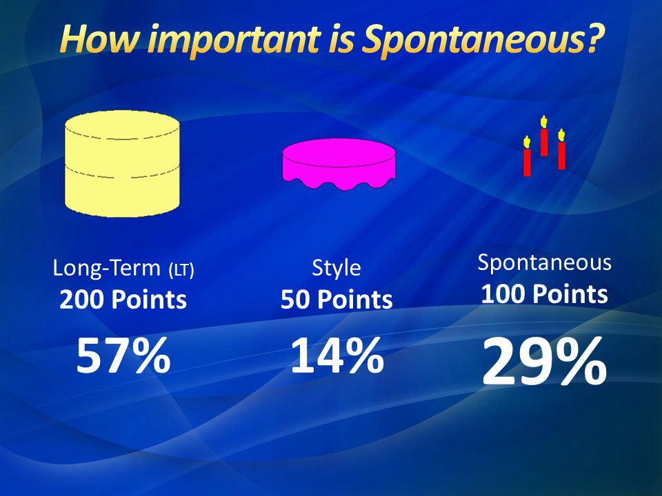 How important is Spontaneous