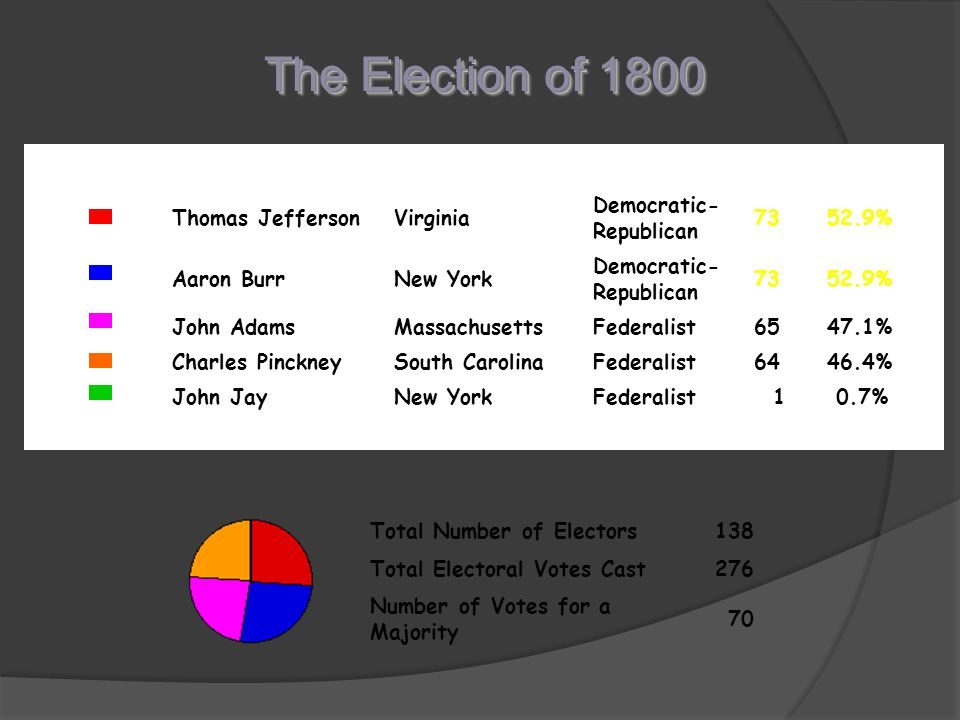 The Election of 1800 Thomas Jefferson Virginia Democratic-Republican
