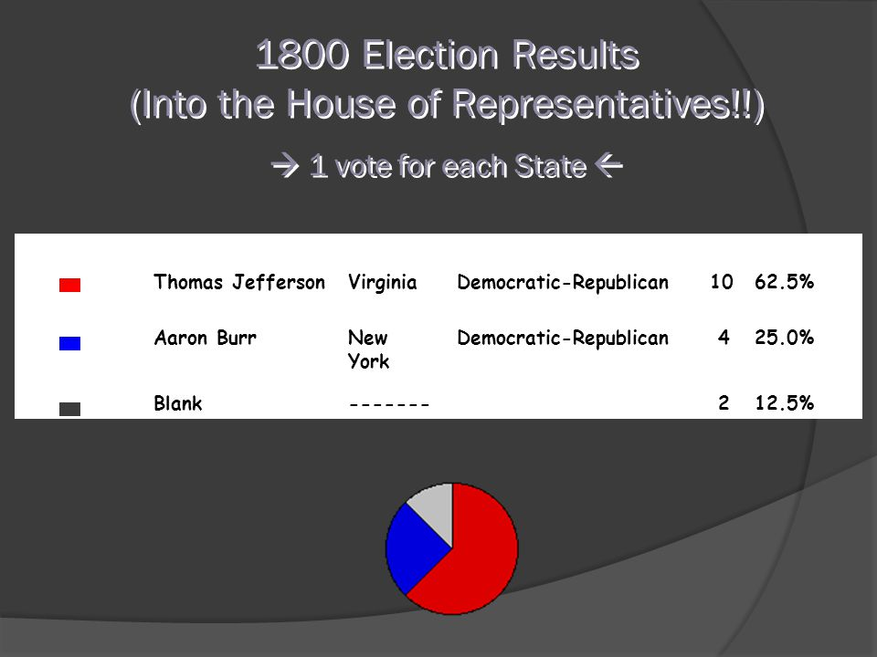 1800 Election Results (Into the House of Representatives!!)