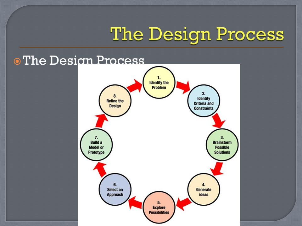 The Design Process The Design Process