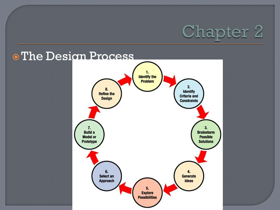 Chapter 2 The Design Process