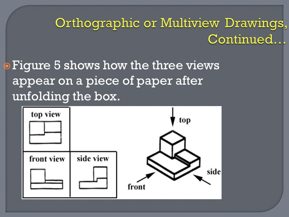 Orthographic or Multiview Drawings, Continued…