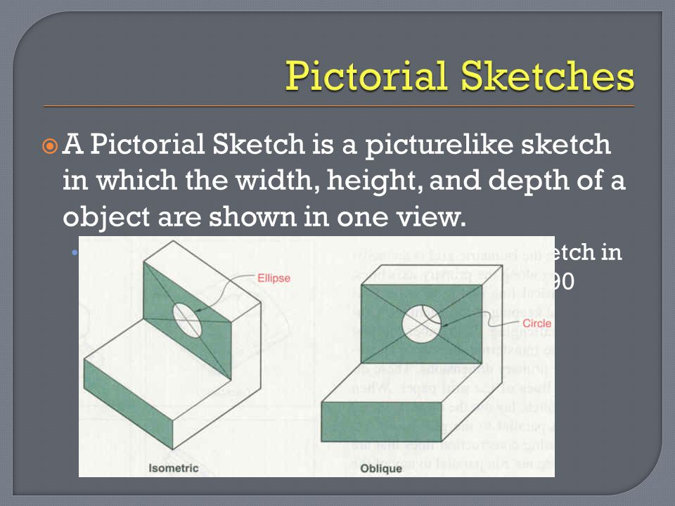 Pictorial Sketches A Pictorial Sketch is a picturelike sketch in which the width, height, and depth of a object are shown in one view.