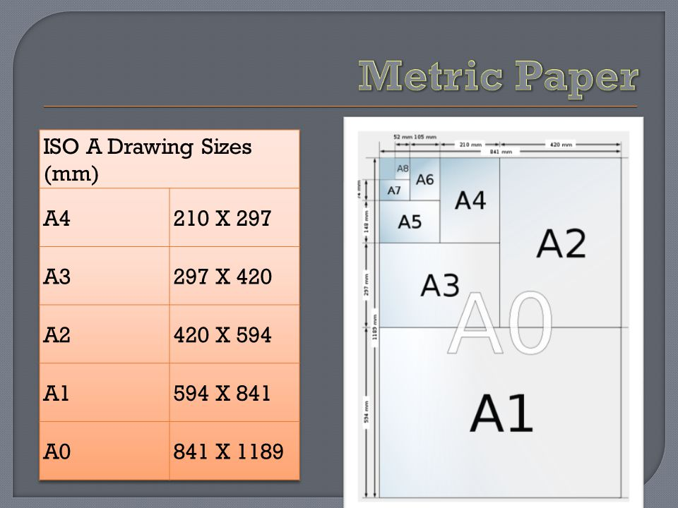 Metric Paper ISO A Drawing Sizes (mm) A4 210 X 297 A3 297 X 420 A2