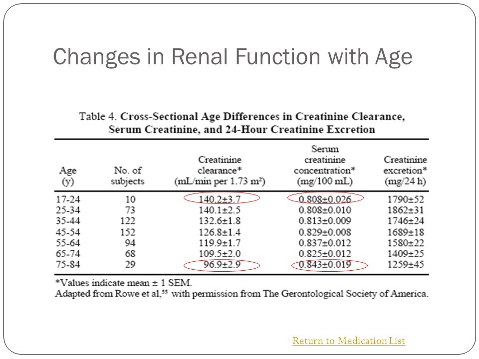 Changes in Renal Function with Age