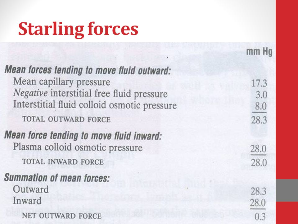 Starling forces