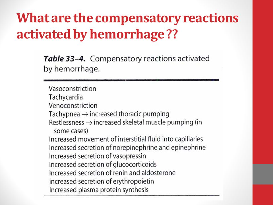 What are the compensatory reactions activated by hemorrhage