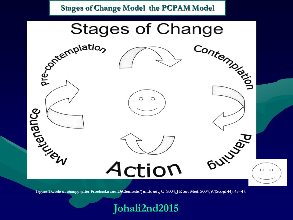 Stages of Change Model the PCPAM Model